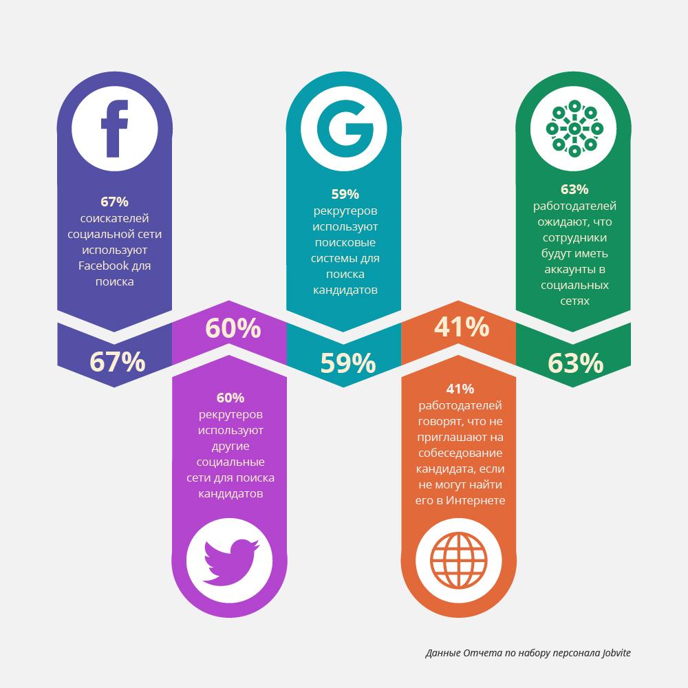поиск кандидатов в социальных сетях