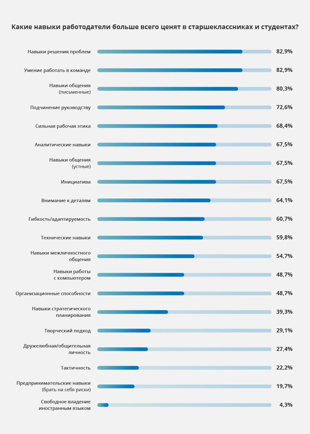 какие навыки работодатели больше всего ценят в старшеклассниках и студентах?