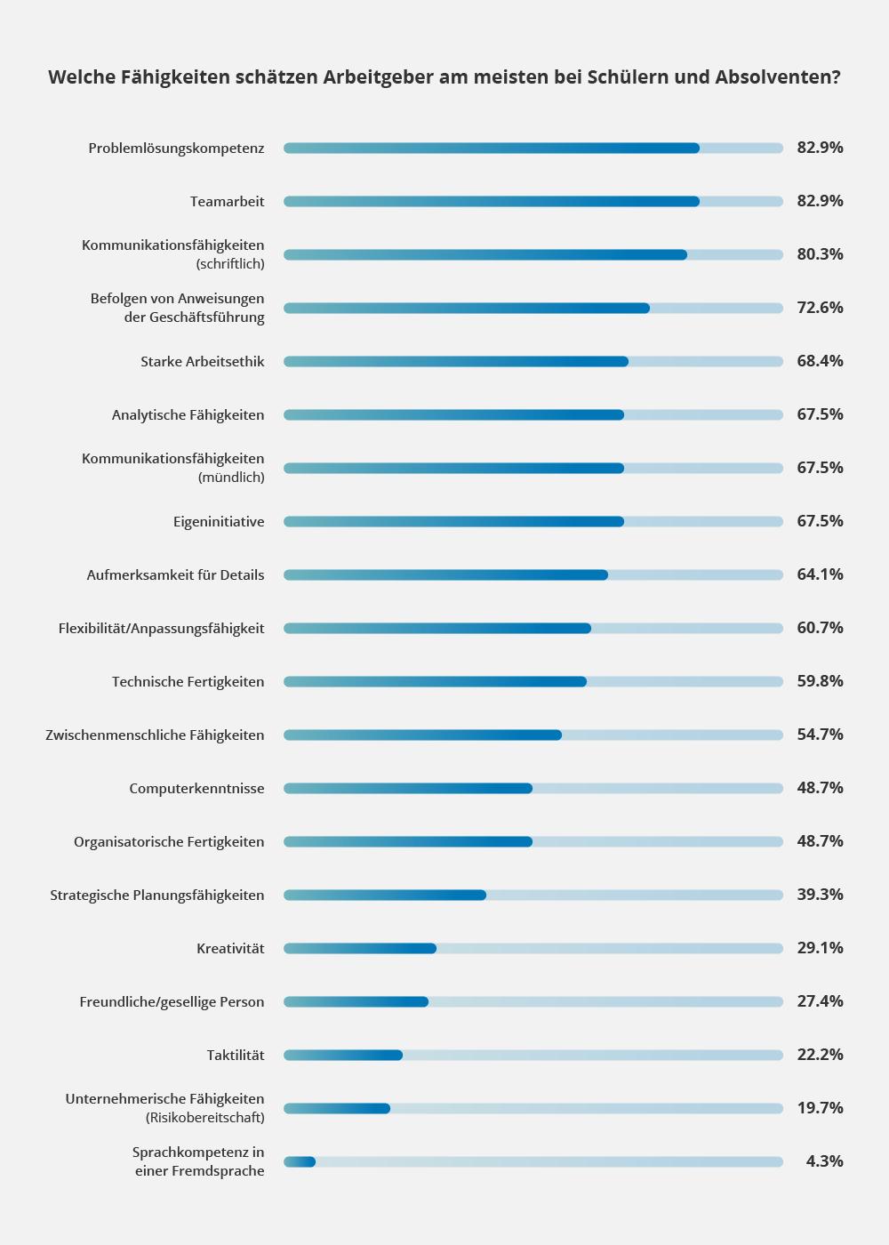 Welche Fähigkeiten schätzen Arbeitgeber am meisten bei Schülern und Absolventen?