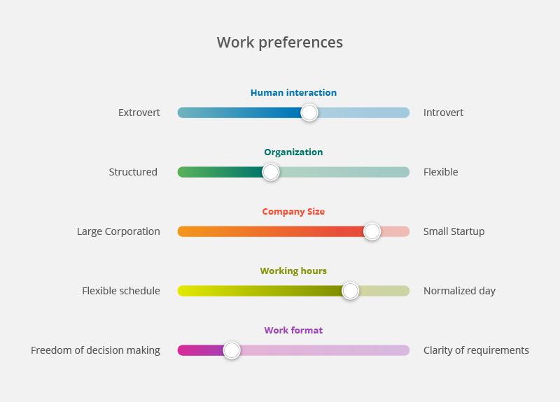 Work preferences in resume