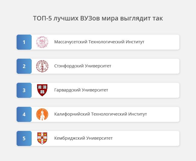 Рейтинг кращих університетів світу