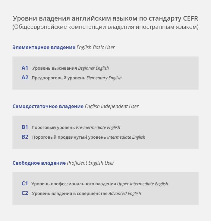 Рівні володіння англійською по стандарту CEFR