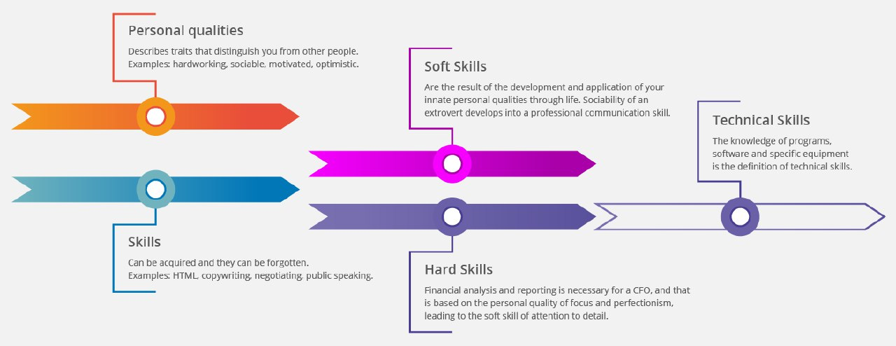 How to best describe skills on a resume