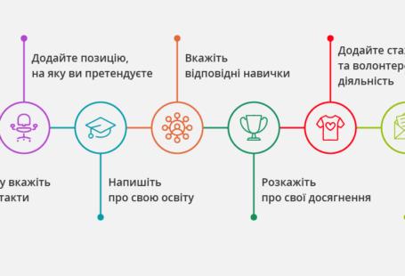 yak-napysaty-resume-bez-dosvidy