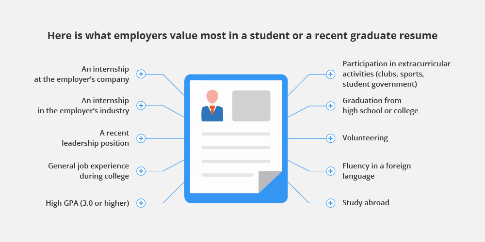 what employers value most in a student resume