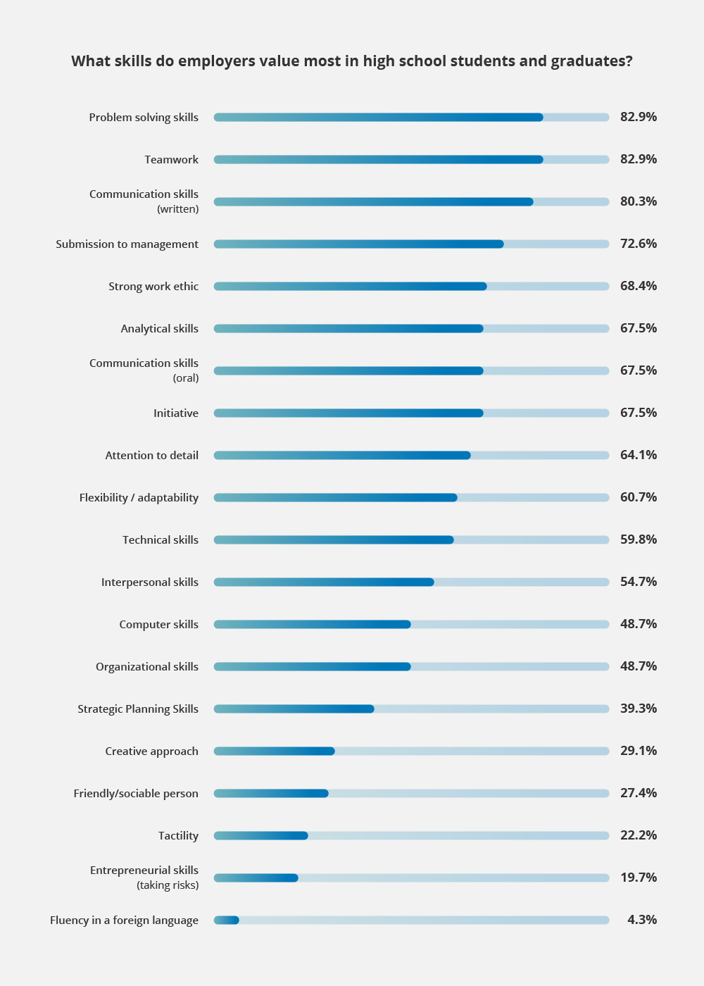 what skills do employers value in students