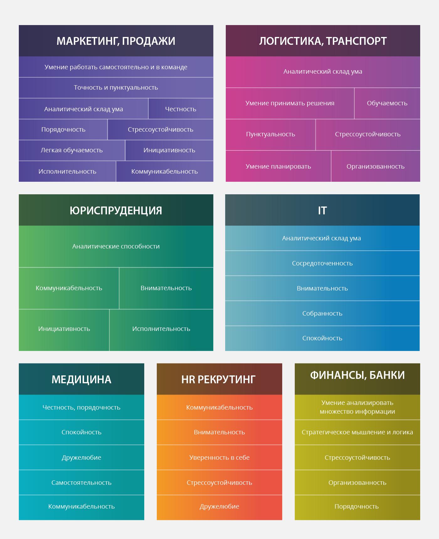 Личные качества для разных профессий