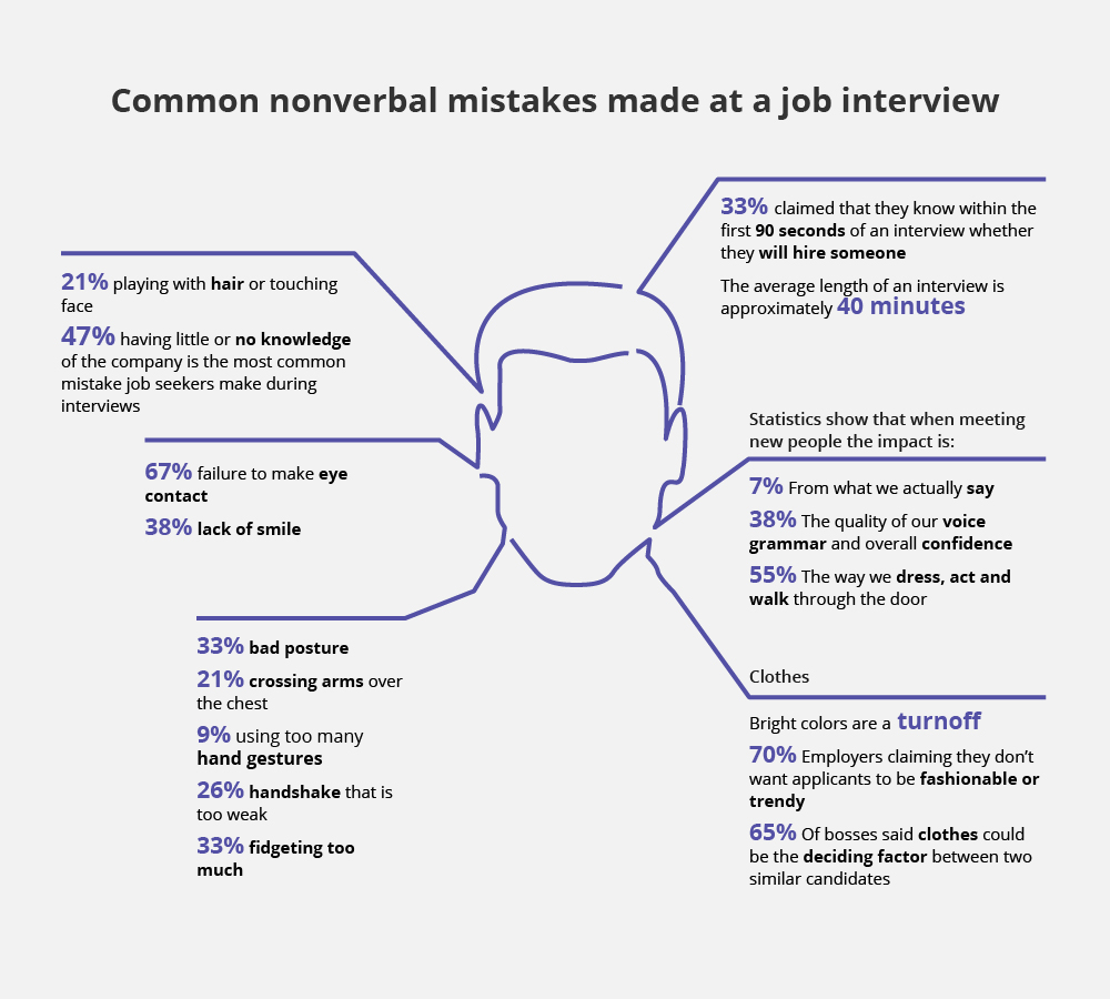 Common nonverbal mistakes made at a job interview