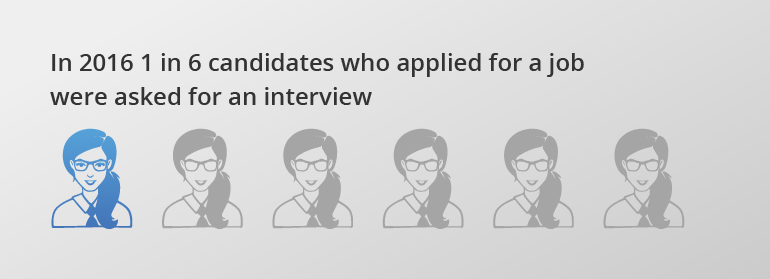 One in six interviews end up with a job offer