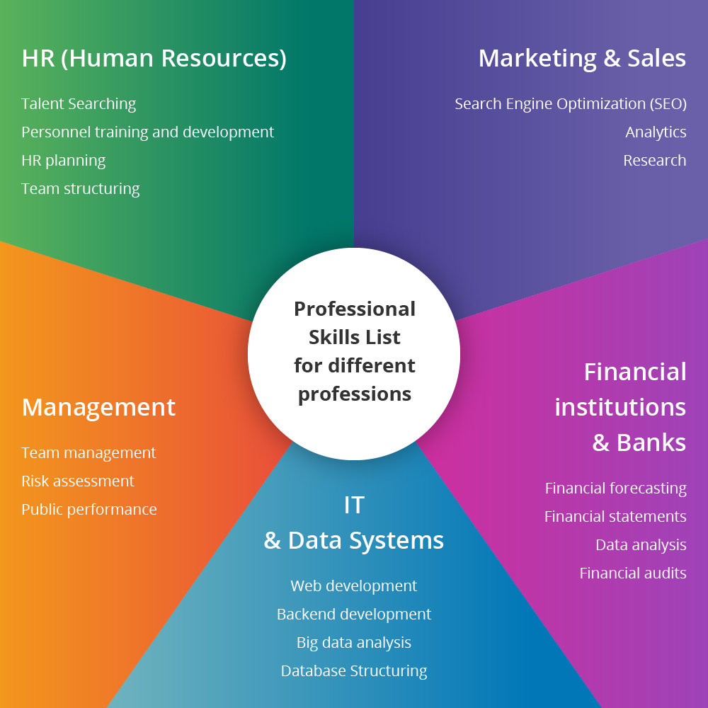 professional skills list for different professions