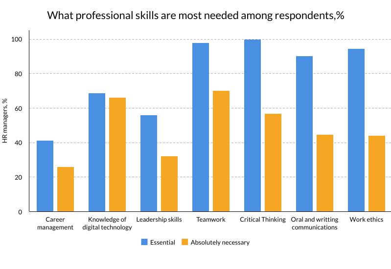 Professional skills graph